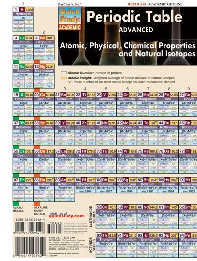 Cover Image For Advanced Periodic Table Bar Chart